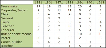 Table showing top 11  occupations of residents of Kensington Place from 1841 to 1911