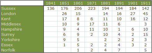 Table showing the top 9 counties of  origin of residents of Kensington Place from 1841 to 1911